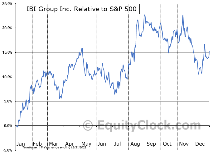 IBG.TO Relative to the S&P 500