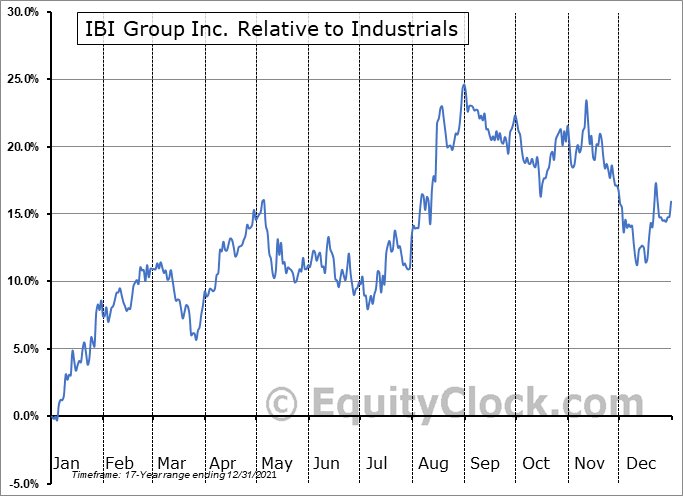 IBG.TO Relative to the Sector