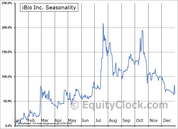 iBio Inc. (AMEX:IBIO) Seasonality