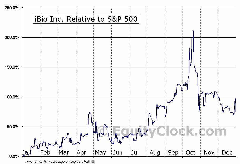 IBIO Relative to the S&P 500