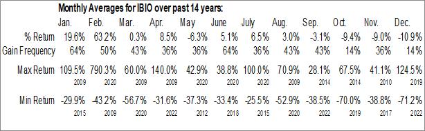 Monthly Seasonal iBio Inc. (AMEX:IBIO)