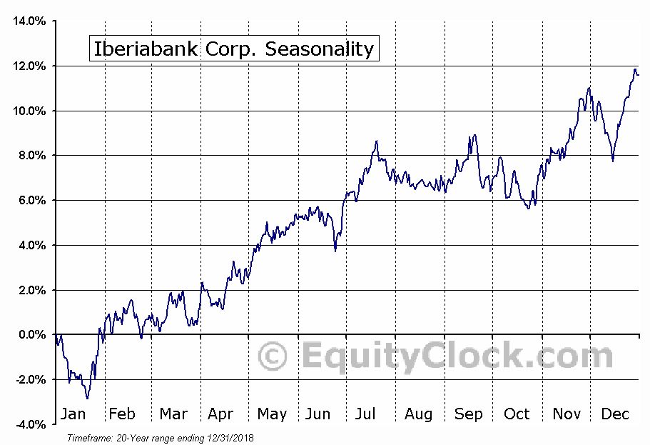 IBERIABANK Corporation (IBKC) Seasonal Chart