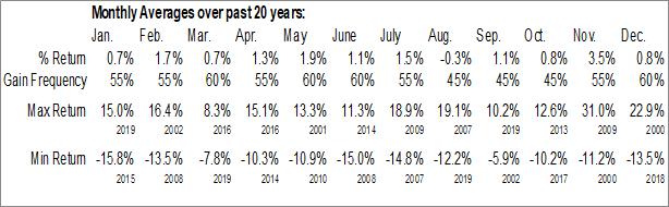 Monthly Seasonal Iberiabank Corp. (NASD:IBKC)