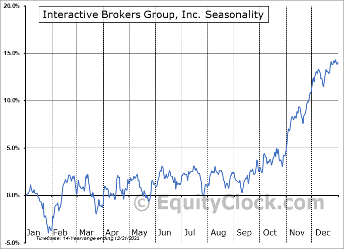 Interactive Brokers Group, Inc. Seasonal Chart
