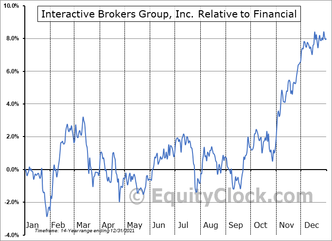 IBKR Relative to the Sector