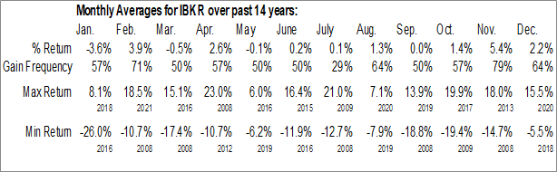 Monthly Seasonal Interactive Brokers Group, Inc. (NASD:IBKR)