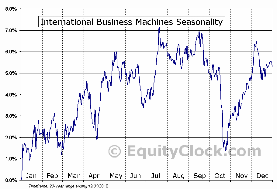 International Business Machines Corporation (IBM) Seasonal Chart