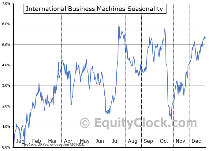 International Business Machines Corporation Seasonal Chart