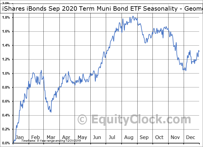 iShares iBonds Sep 2020 Term Muni Bond ETF (AMEX:IBMI) Seasonality