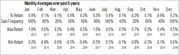 Monthly Seasonal iShares iBonds Sep 2020 Term Muni Bond ETF (AMEX:IBMI)