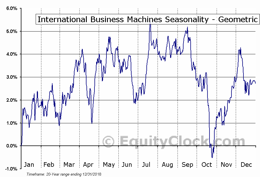 International Business Machines (NYSE:IBM) Seasonality