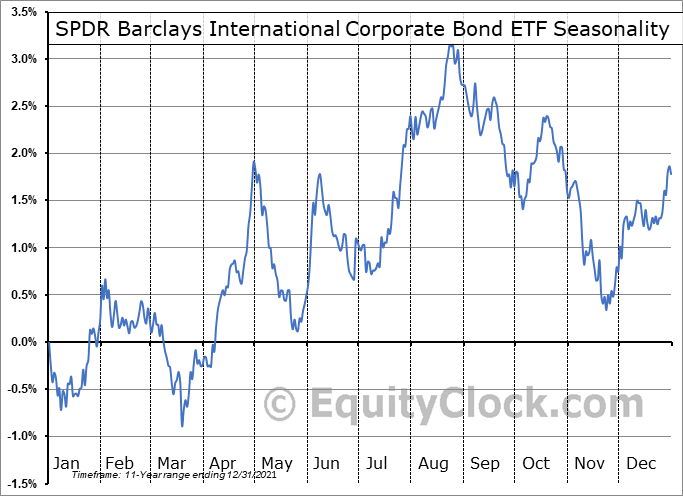 SPDR Barclays International Corporate Bond ETF (NYSE:IBND) Seasonality