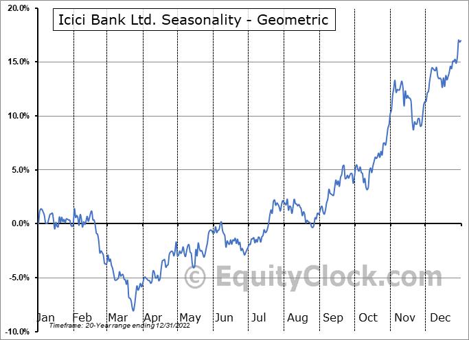 Icici Bank Ltd. (NYSE:IBN) Seasonality