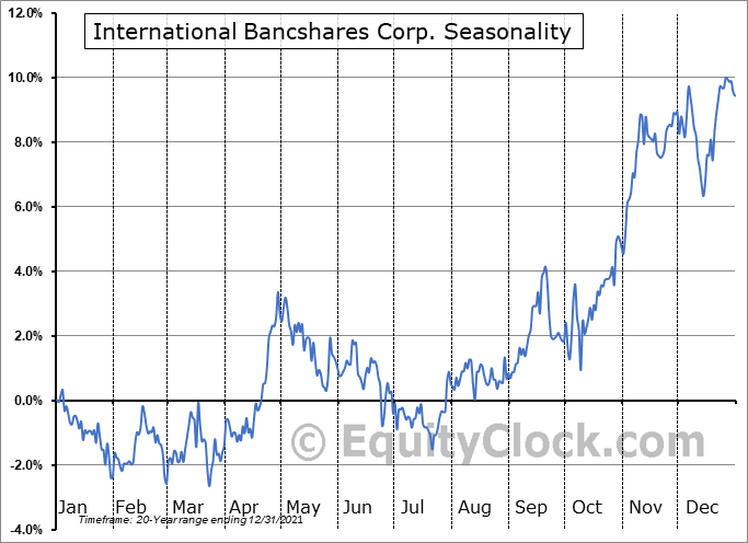 International Bancshares Corp. (NASD:IBOC) Seasonality