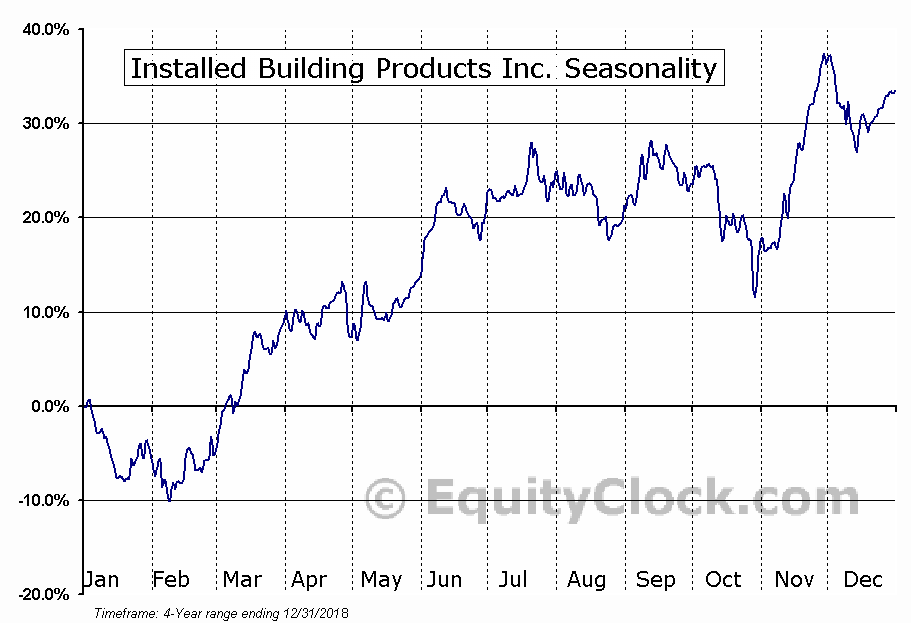 Installed Building Products, Inc. Seasonal Chart