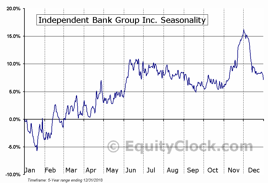 Independent Bank Group, Inc Seasonal Chart
