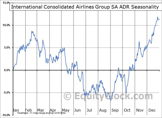 International Consolidated Airlines Group SA ADR (OTCMKT:ICAGY) Seasonality