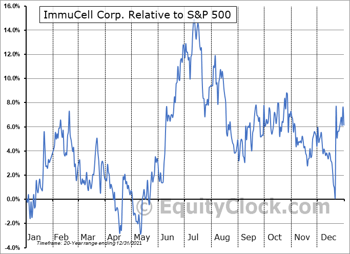ICCC Relative to the S&P 500