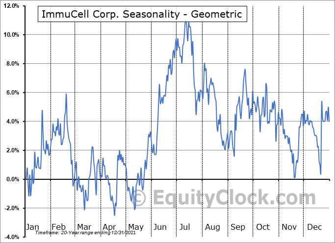 ImmuCell Corp. (NASD:ICCC) Seasonality