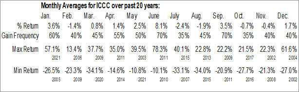 Monthly Seasonal ImmuCell Corp. (NASD:ICCC)