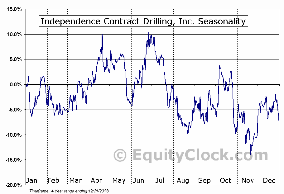 Independence Contract Drilling, Inc. (ICD) Seasonal Chart