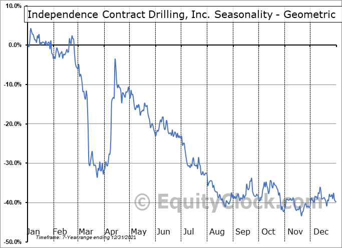 Independence Contract Drilling, Inc. (NYSE:ICD) Seasonality