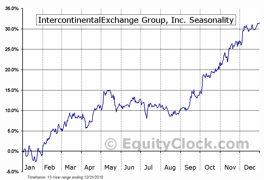 Intercontinental Exchange Inc. (ICE) Seasonal Chart