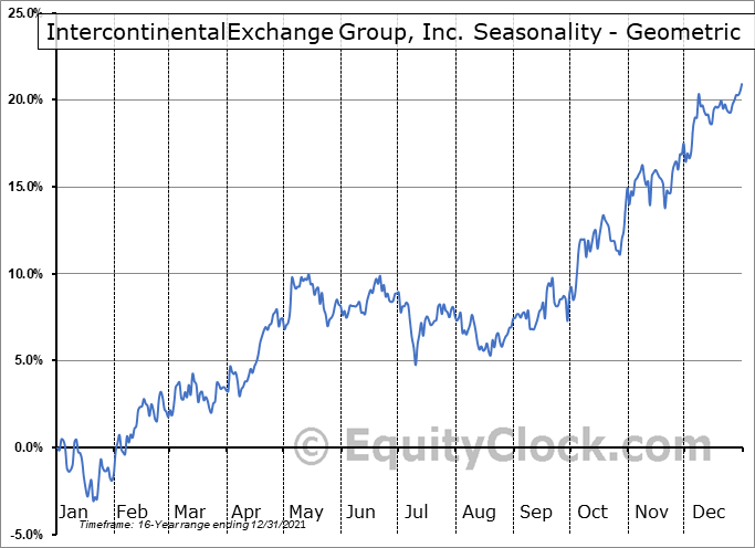 IntercontinentalExchange Group, Inc. (NYSE:ICE) Seasonality
