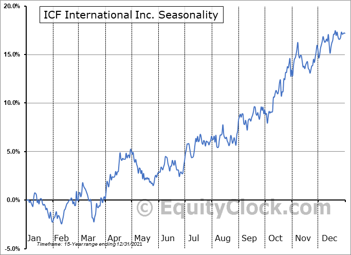 ICF International Inc. (NASD:ICFI) Seasonality