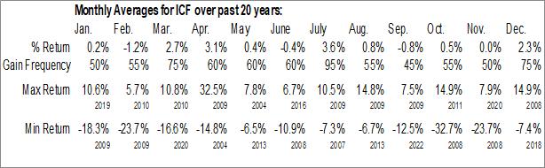 Monthly Seasonal iShares Cohen & Steers REIT ETF (NYSE:ICF)