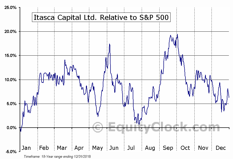 ICL.V Relative to the S&P 500