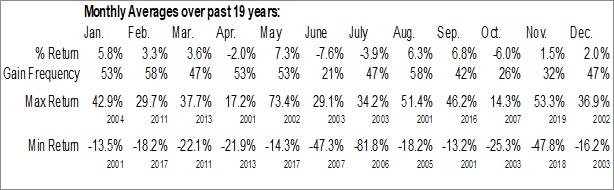 Monthly Seasonal Itasca Capital Ltd. (TSXV:ICL.V)