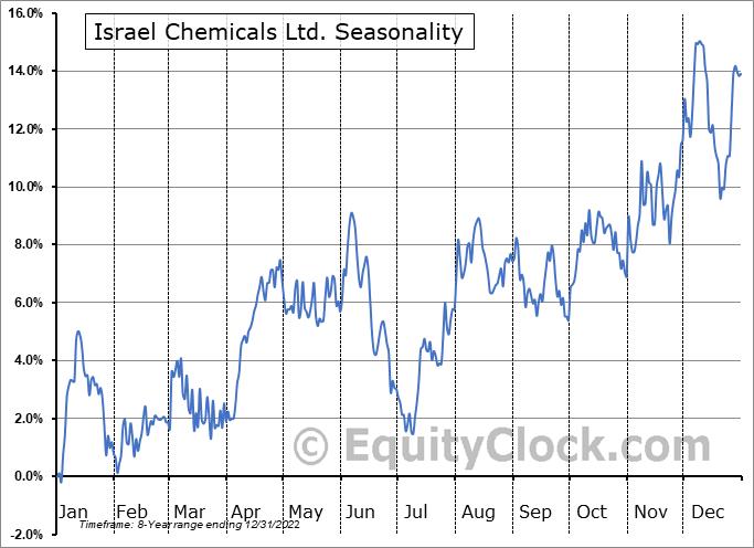 ICL Group Ltd. Seasonal Chart