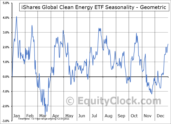iShares Global Clean Energy ETF (NASD:ICLN) Seasonality