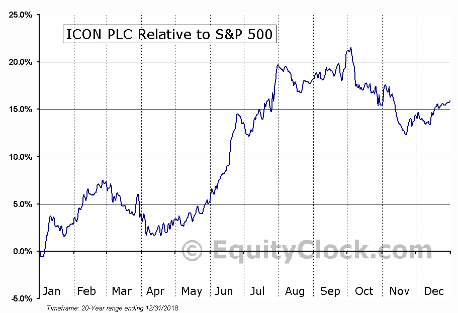 ICLR Relative to the S&P 500