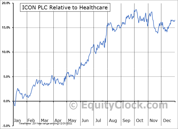 ICLR Relative to the Sector