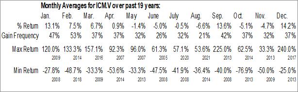 Monthly Seasonal Iconic Minerals Ltd (TSXV:ICM.V)