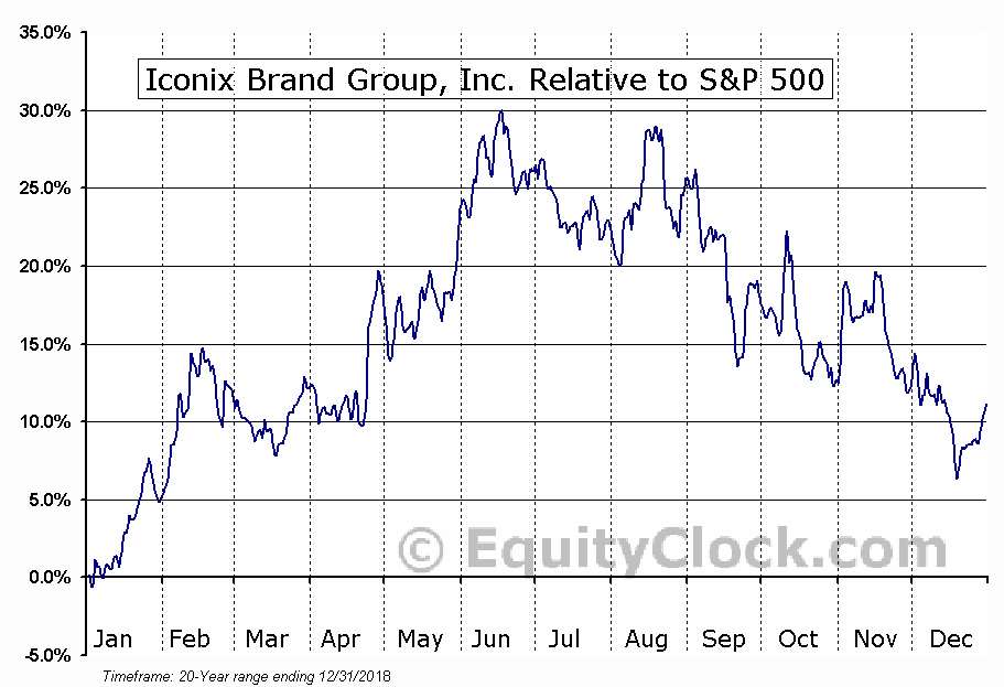 ICON Relative to the S&P 500