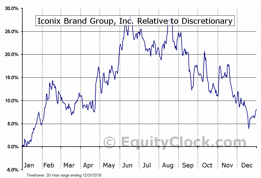 ICON Relative to the Sector