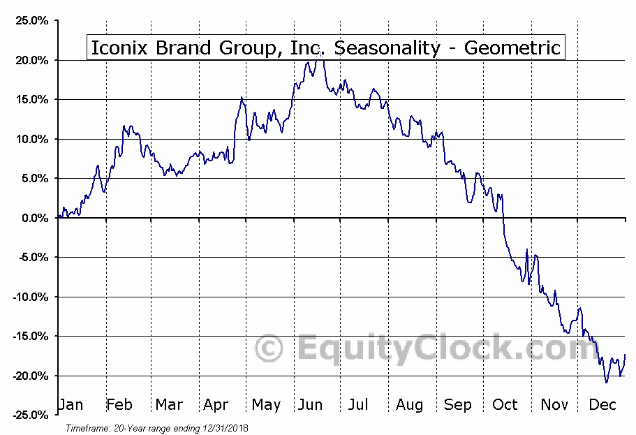 Iconix Brand Group, Inc  (NASD:ICON) Seasonal Chart | Equity