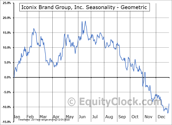 Iconix Brand Group, Inc. (NASD:ICON) Seasonality