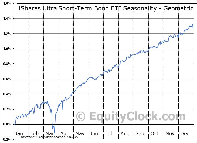 iShares Ultra Short-Term Bond ETF (AMEX:ICSH) Seasonality