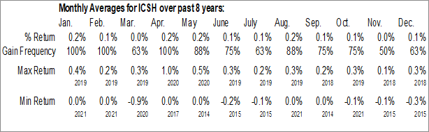 Monthly Seasonal iShares Ultra Short-Term Bond ETF (AMEX:ICSH)