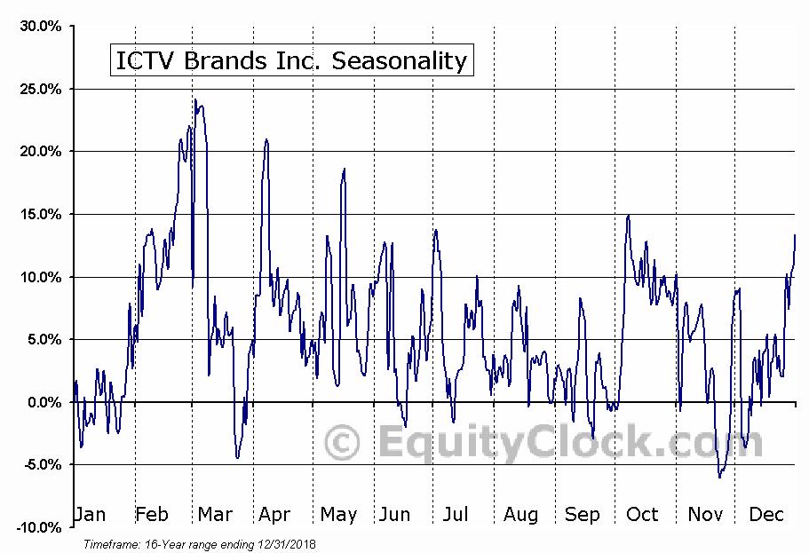 ICTV Brands Inc. (OTCMKT:ICTV) Seasonality