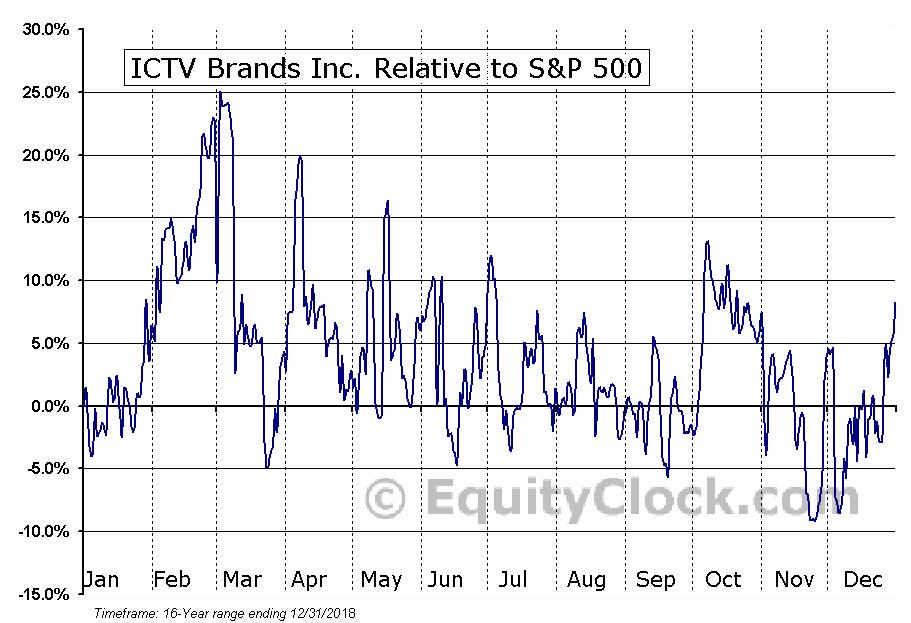 ICTV Relative to the S&P 500