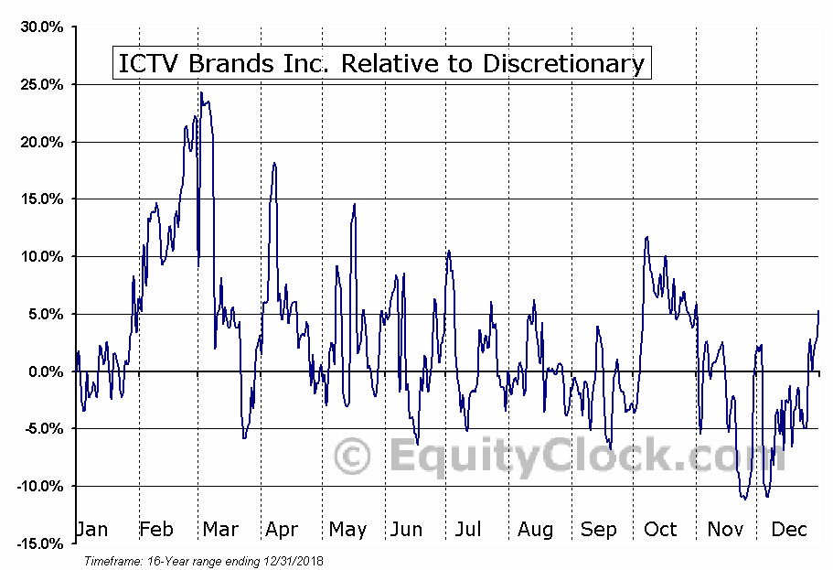 ICTV Relative to the Sector