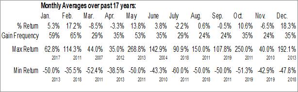 Monthly Seasonal ICTV Brands Inc. (OTCMKT:ICTV)