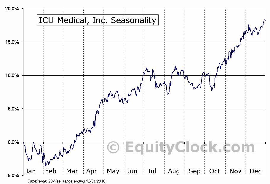 ICU Medical, Inc. Seasonal Chart