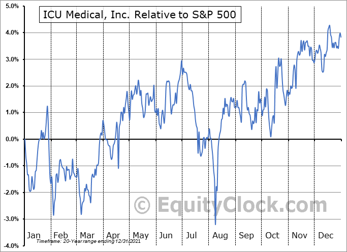 ICUI Relative to the S&P 500