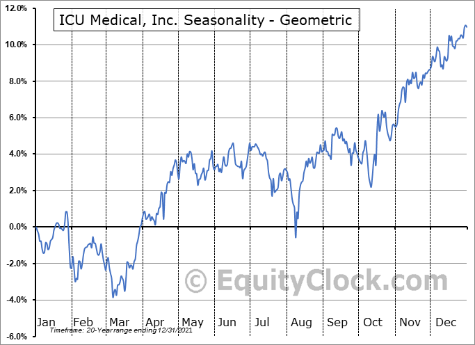 ICU Medical, Inc. (NASD:ICUI) Seasonality
